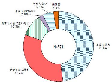 設問1(北海道道民調査結果より)