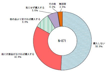 設問2(北海道道民調査結果より)