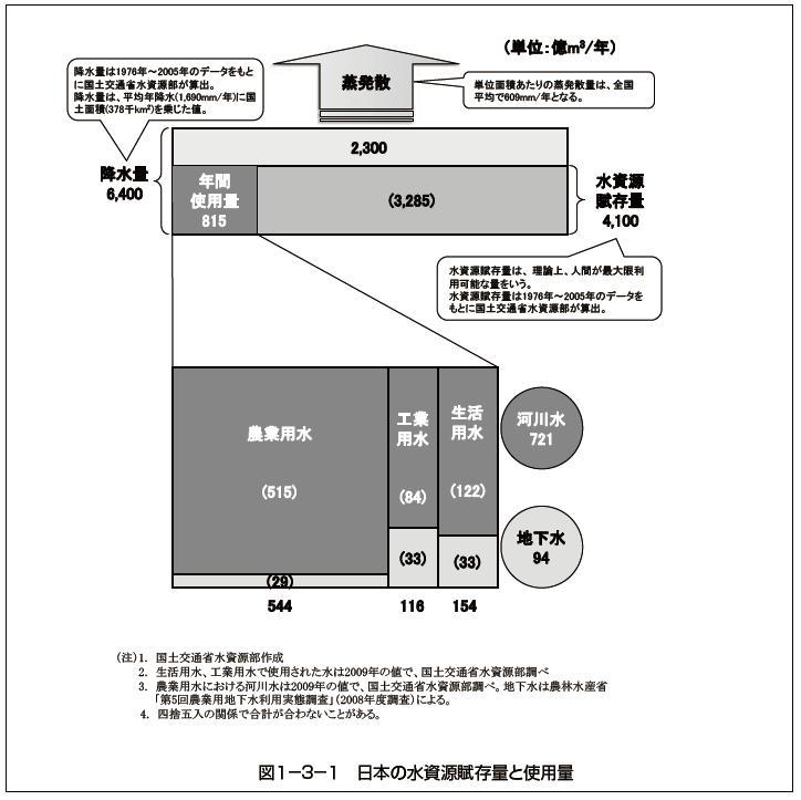 図1-3-1 日本の水資源賦存量と使用量(国交省「日本の水資源」平成24年版)