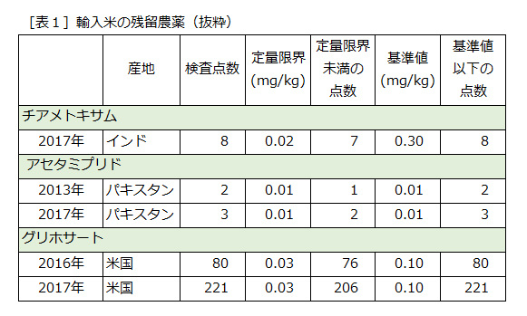 imported-rice-chemicals_2008-2017.jpg