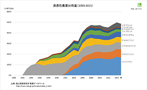 systemic_pesticide_shipping_volume(1993-2015)_s.jpg